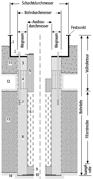 Filterkies Brunnen.Brunnen Geolexikon